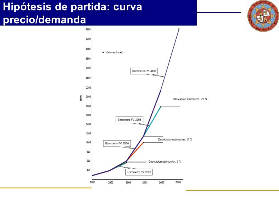 Hipótesis de partida: curva precio/demanda
