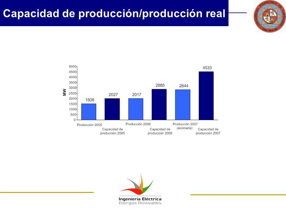 Capacidad de producción/producción real