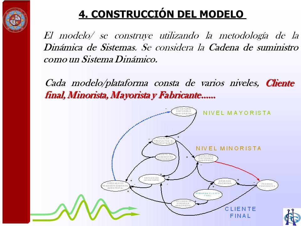 4. CONSTRUCCIÓN DEL MODELO El modelo/ se construye utilizando la metodología de la Dinámica de Sistemas. Se considera la Cadena de suministro como un