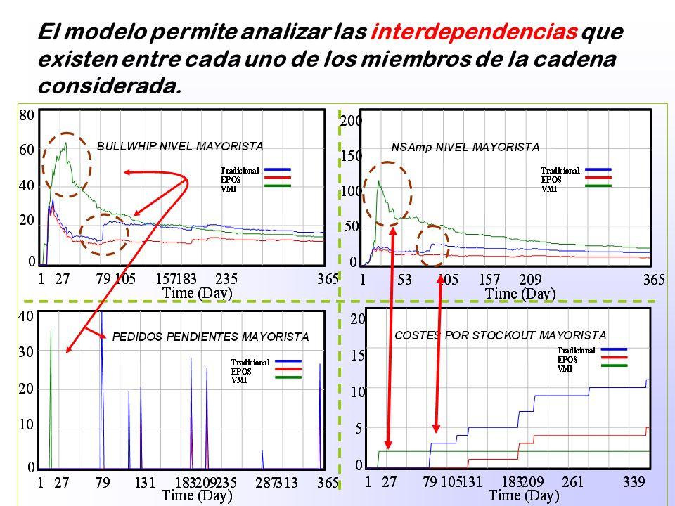 El modelo permite analizar las interdependencias que existen entre cada uno de los miembros de la cadena considerada.