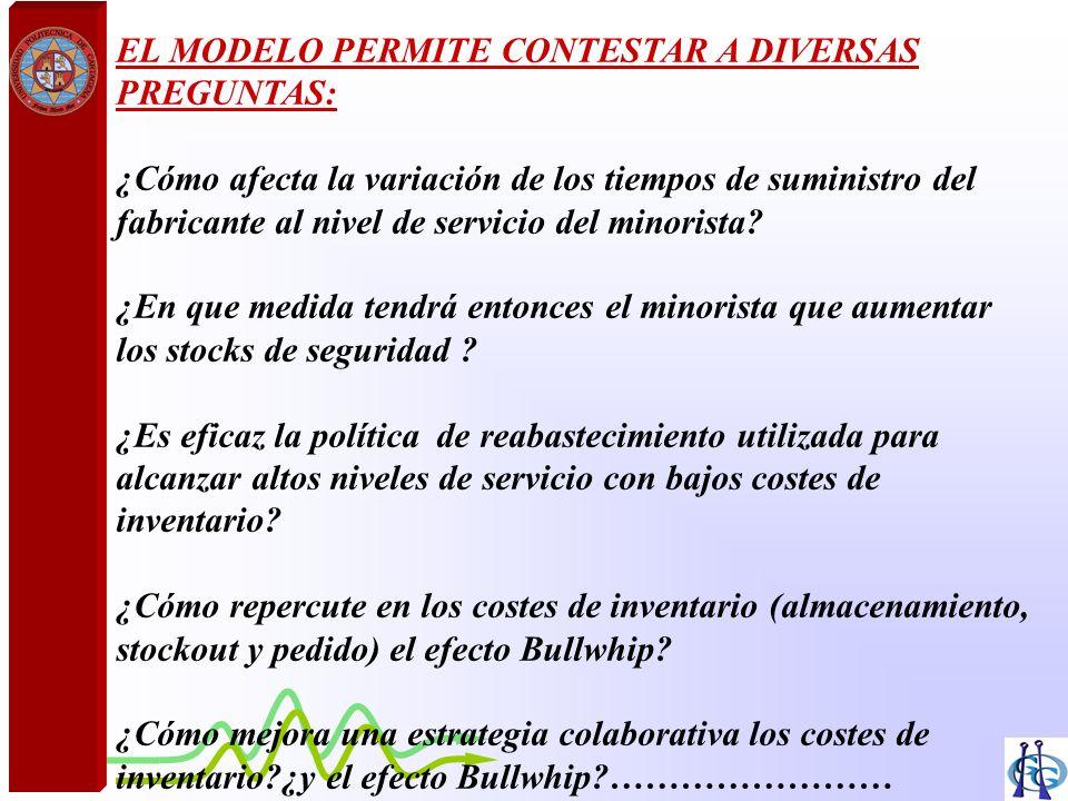 EL MODELO PERMITE CONTESTAR A DIVERSAS PREGUNTAS: ¿Cómo afecta la variación de los tiempos de suministro del fabricante al nivel de servicio del minor