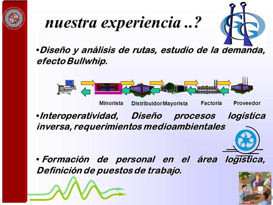 Diseño y análisis de rutas, estudio de la demanda, efecto Bullwhip.Diseño y análisis de rutas, estudio de la demanda, efecto Bullwhip. Interoperativid