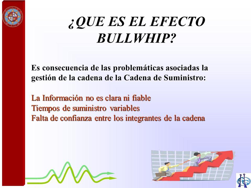 ¿QUE ES EL EFECTO BULLWHIP? Es consecuencia de las problemáticas asociadas la gestión de la cadena de la Cadena de Suministro: La Información no es cl