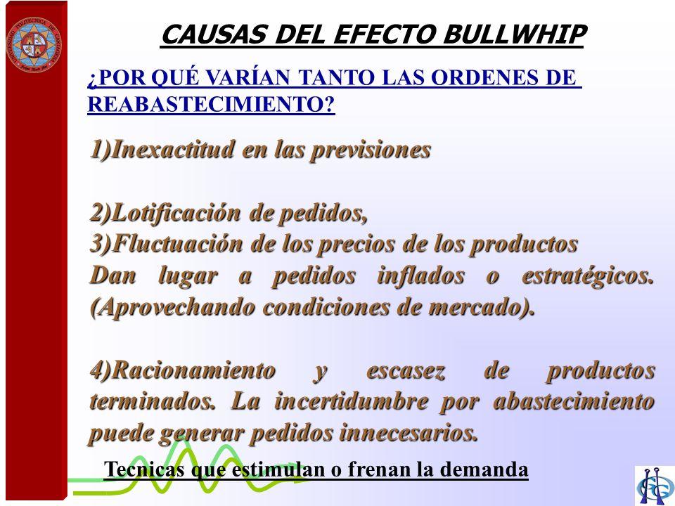 CAUSAS DEL EFECTO BULLWHIP 1)Inexactitud en las previsiones 2)Lotificación de pedidos, 3)Fluctuación de los precios de los productos Dan lugar a pedid