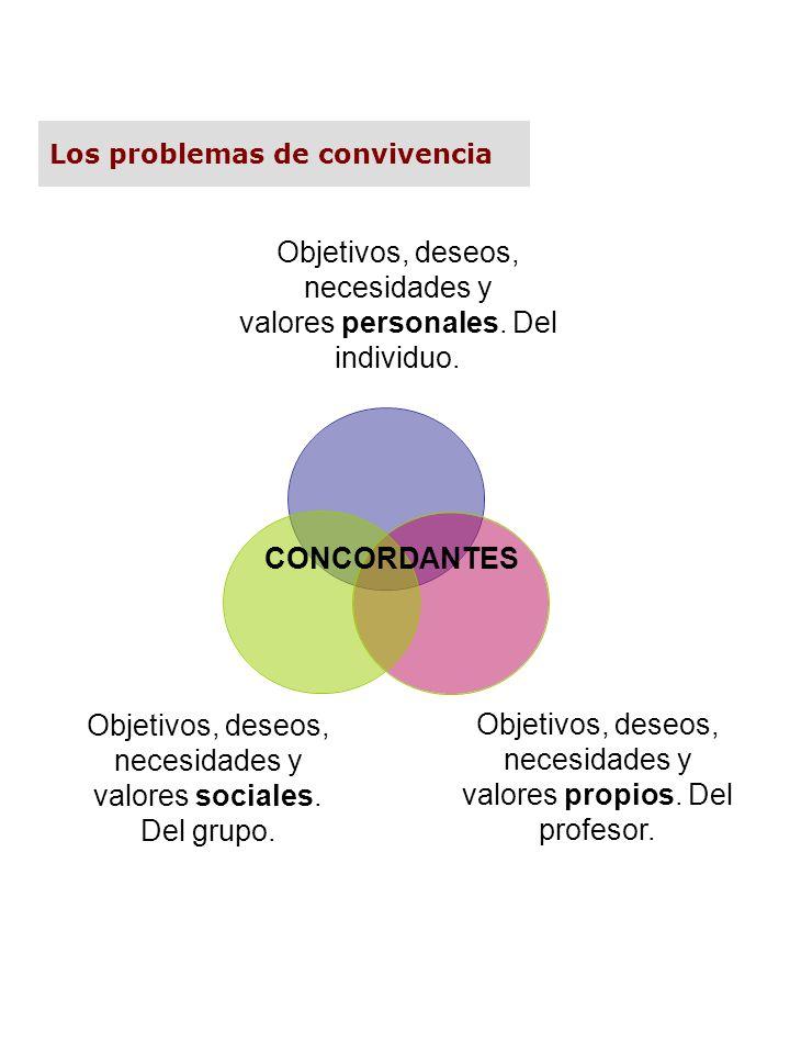 Objetivos, deseos, necesidades y valores sociales. Del grupo. Objetivos, deseos, necesidades y valores personales. Del individuo. CONCORDANTES Objetiv