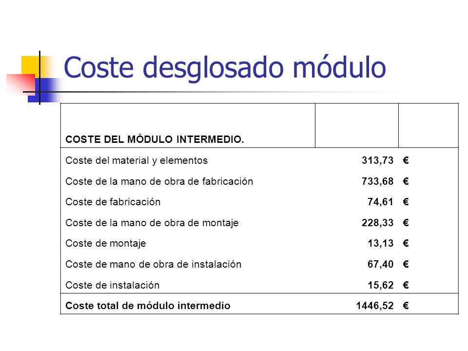 Coste desglosado módulo COSTE DEL MÓDULO INTERMEDIO. Coste del material y elementos313,73 Coste de la mano de obra de fabricación733,68 Coste de fabri