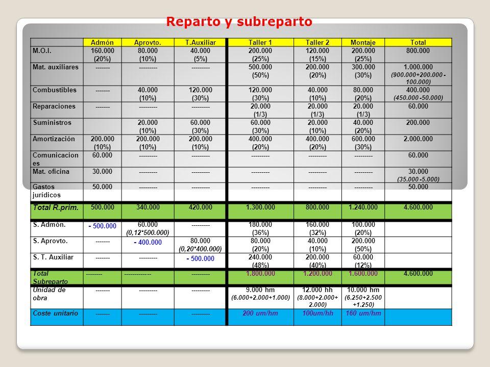 AdmónAprovto.T.AuxiliarTaller 1Taller 2MontajeTotal M.O.I.160.000 (20%) 80.000 (10%) 40.000 (5%) 200.000 (25%) 120.000 (15%) 200.000 (25%) 800.000 Mat