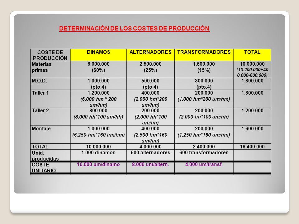 COSTE DE PRODUCCIÓN DINAMOSALTERNADORESTRANSFORMADORESTOTAL Materias primas 6.000.000 (60%) 2.500.000 (25%) 1.500.000 (15%) 10.000.000 (10.200.000+40