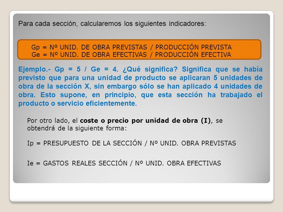 Gp = Nº UNID. DE OBRA PREVISTAS / PRODUCCIÓN PREVISTA Ge = Nº UNID. DE OBRA EFECTIVAS / PRODUCCIÓN EFECTIVA Por otro lado, el coste o precio por unida