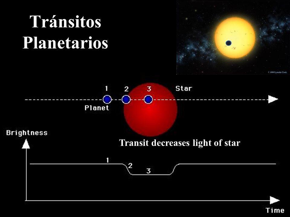 Tránsitos Planetarios Transit decreases light of star