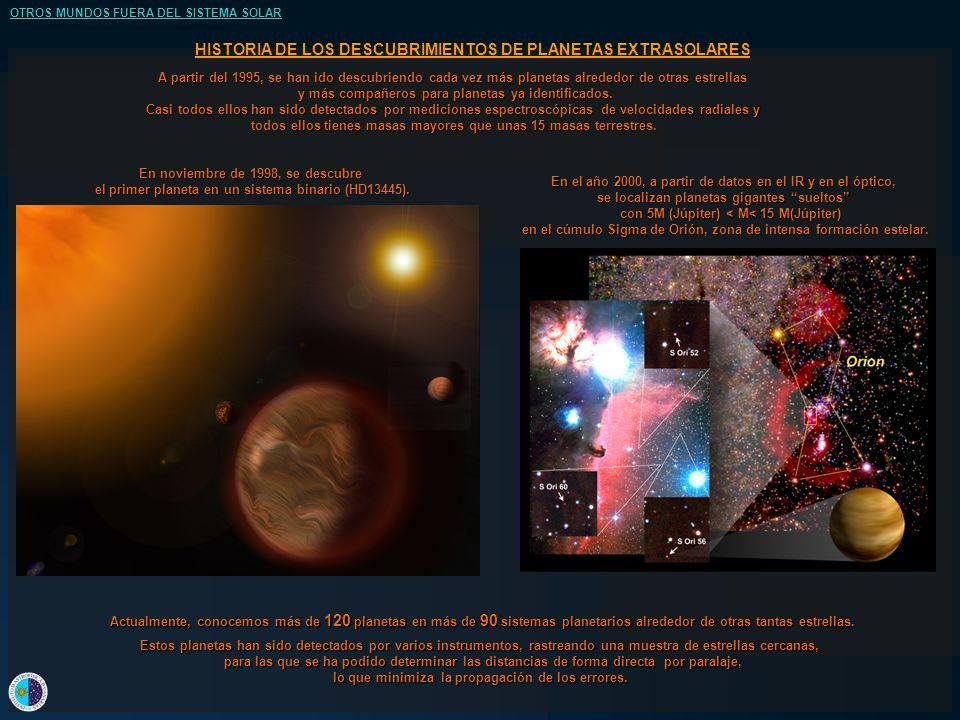 A partir del 1995, se han ido descubriendo cada vez más planetas alrededor de otras estrellas y más compañeros para planetas ya identificados.