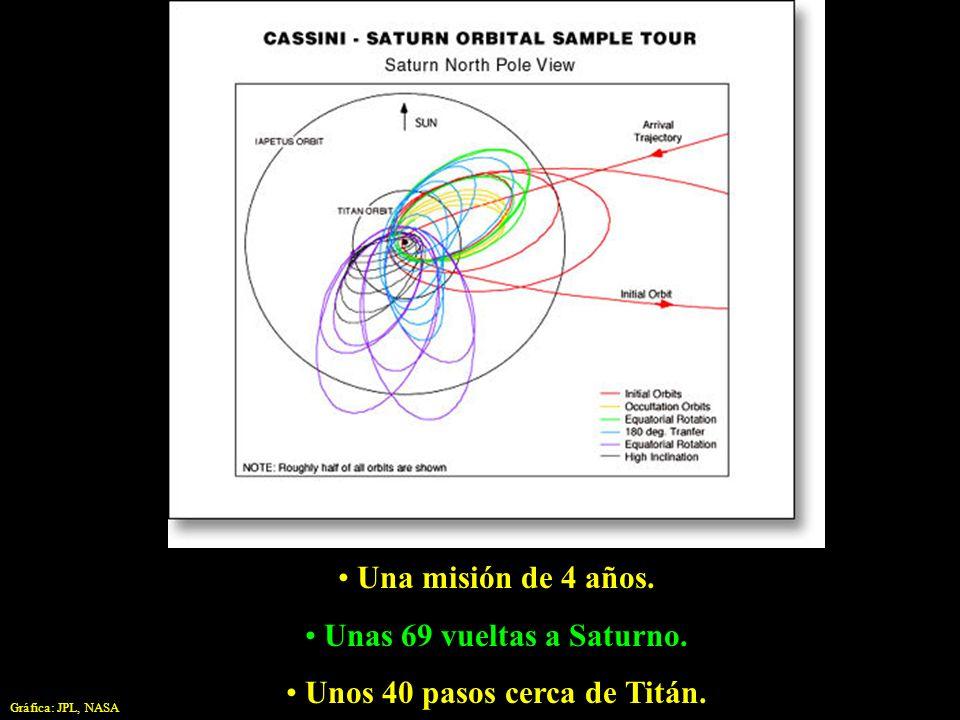 Una misión de 4 años. Unas 69 vueltas a Saturno. Unos 40 pasos cerca de Titán. Gráfica: JPL, NASA