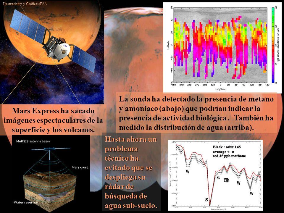 Mars Express ha sacado imágenes espectaculares de la superficie y los volcanes. Hasta ahora un problema técnico ha evitado que se despliega su rádar d