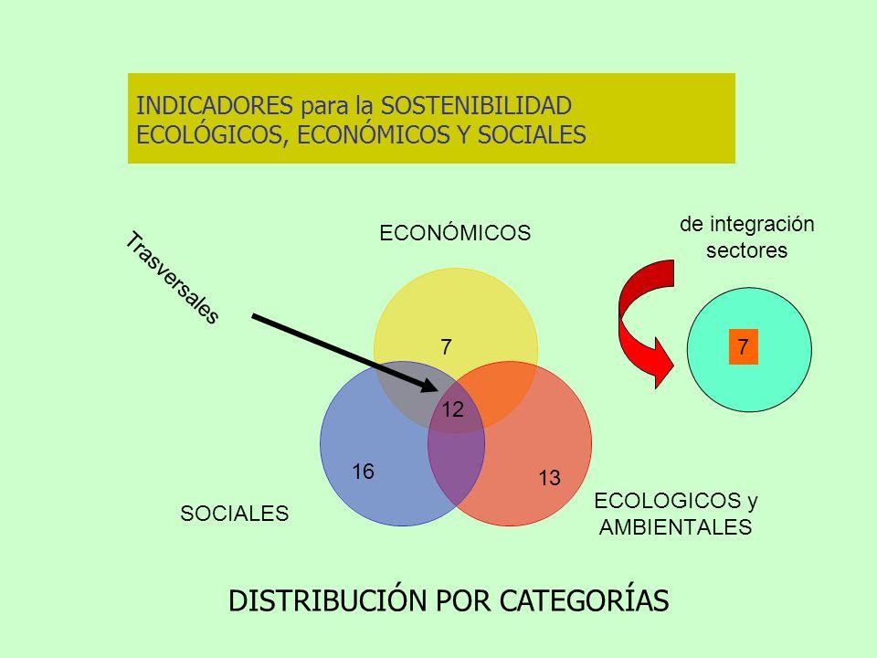 INDICADORES para la SOSTENIBILIDAD ECOLÓGICOS, ECONÓMICOS Y SOCIALES DISTRIBUCIÓN POR CATEGORÍAS de integración sectores 7 13 16 12 Trasversales 7
