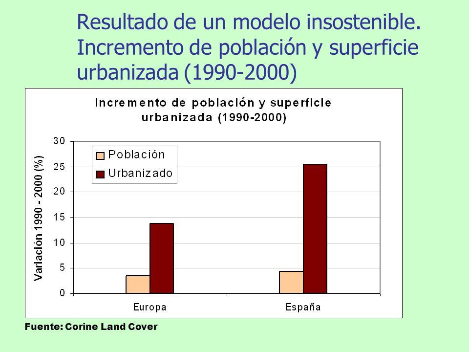 Resultado de un modelo insostenible. Incremento de población y superficie urbanizada (1990-2000) Fuente: Corine Land Cover