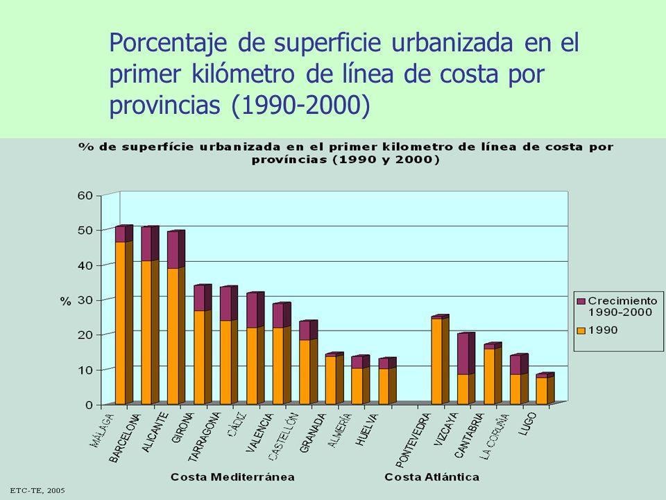 Porcentaje de superficie urbanizada en el primer kilómetro de línea de costa por provincias (1990-2000)