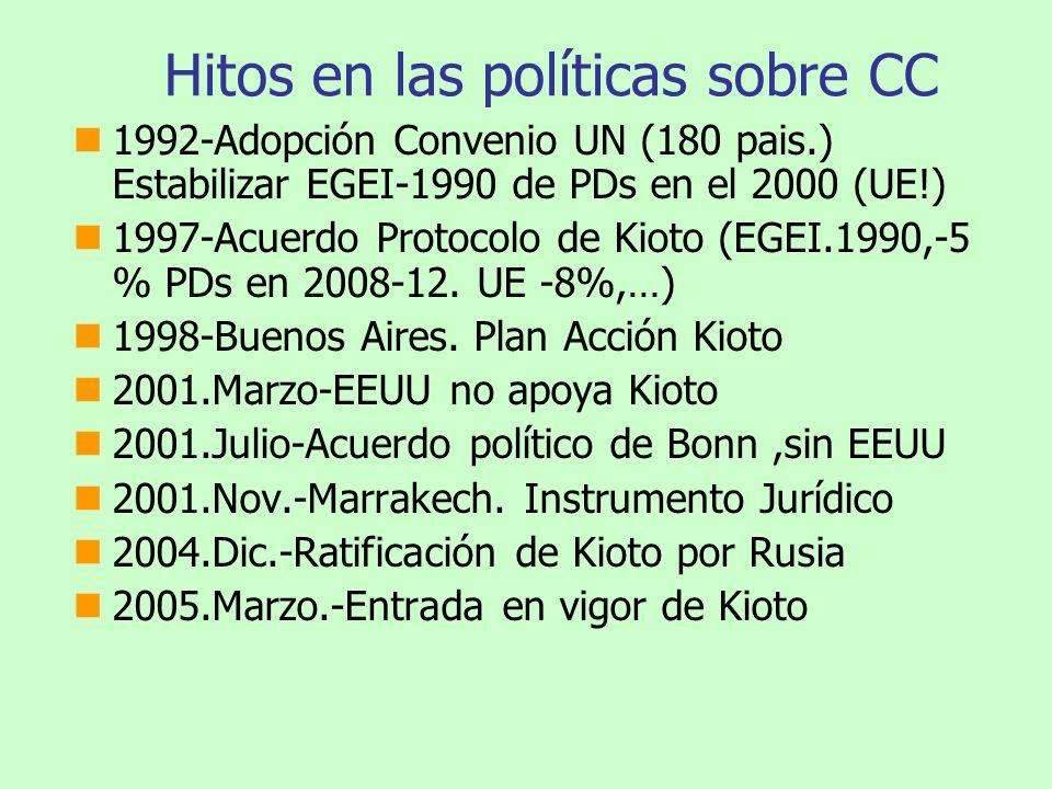 Hitos en las políticas sobre CC 1992-Adopción Convenio UN (180 pais.) Estabilizar EGEI-1990 de PDs en el 2000 (UE!) 1997-Acuerdo Protocolo de Kioto (E