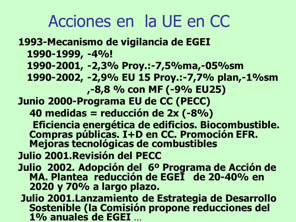 Acciones en la UE en CC 1993-Mecanismo de vigilancia de EGEI 1990-1999, -4%! 1990-2001, -2,3% Proy.:-7,5%ma,-05%sm 1990-2002, -2,9% EU 15 Proy.:-7,7%
