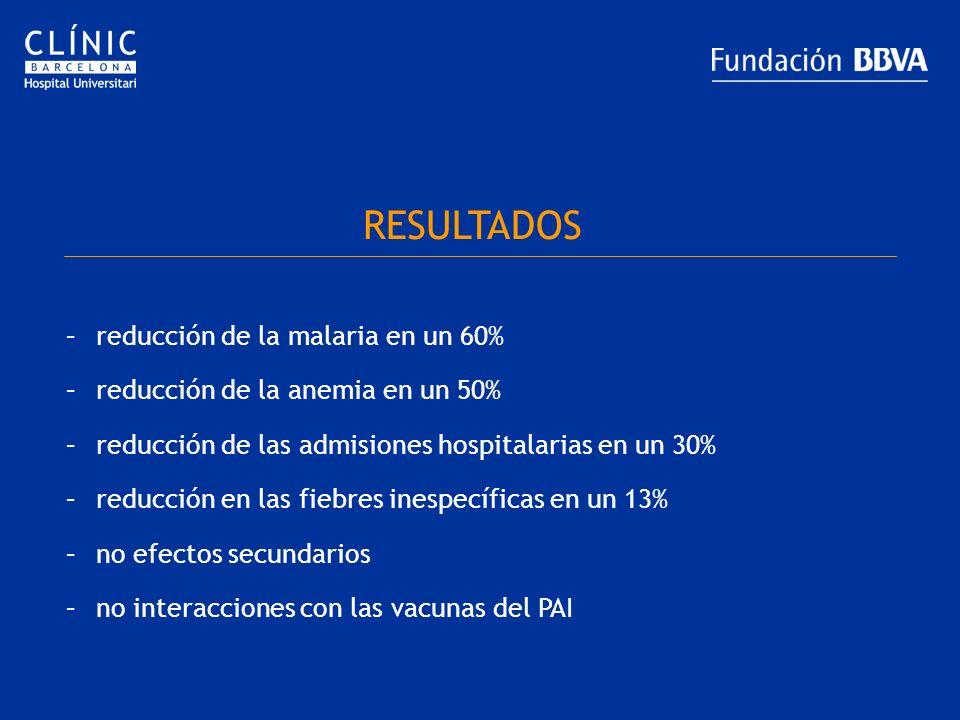 RESULTADOS –reducción de la malaria en un 60% –reducción de la anemia en un 50% –reducción de las admisiones hospitalarias en un 30% –reducción en las