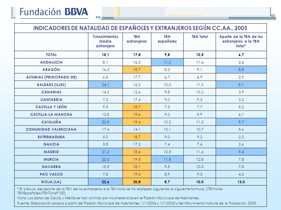INDICADORES DE NATALIDAD DE ESPAÑOLES Y EXTRANJEROS SEGÚN CC.AA., 2005 %nacimientos madre extranjera TBN extranjeros TBN españoles TBN totalAporte de