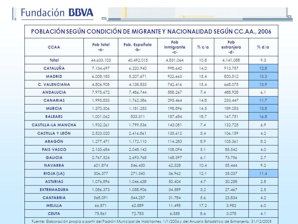 POBLACIÓN SEGÚN CONDICIÓN DE MIGRANTE Y NACIONALIDAD SEGÚN CC.AA., 2006 CCAA Pob total -a- Pob. Española -b- Pob inmigrante -c- % c/a Pob extranjera -