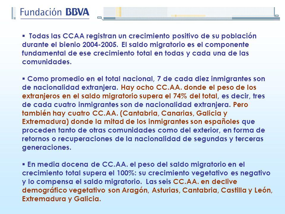 Todas las CCAA registran un crecimiento positivo de su población durante el bienio 2004-2005. El saldo migratorio es el componente fundamental de ese