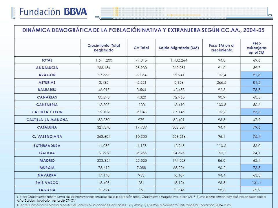 DINÁMICA DEMOGRÁFICA DE LA POBLACIÓN NATIVA Y EXTRANJERA SEGÚN CC.AA., 2004-05 Crecimiento Total Registrado CV TotalSaldo Migratorio (SM) Peso SM en e