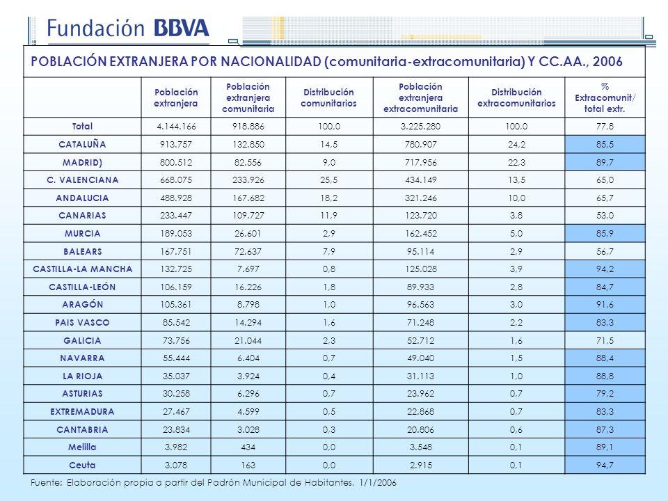 POBLACIÓN EXTRANJERA POR NACIONALIDAD (comunitaria-extracomunitaria) Y CC.AA., 2006 Población extranjera Población extranjera comunitaria Distribución