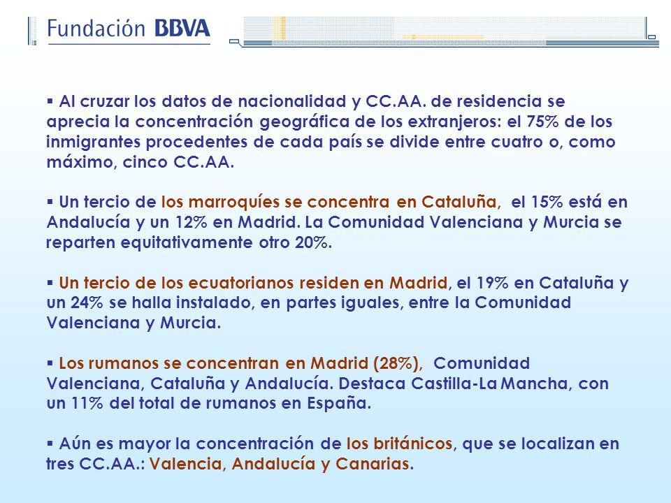 Al cruzar los datos de nacionalidad y CC.AA. de residencia se aprecia la concentración geográfica de los extranjeros: el 75% de los inmigrantes proced
