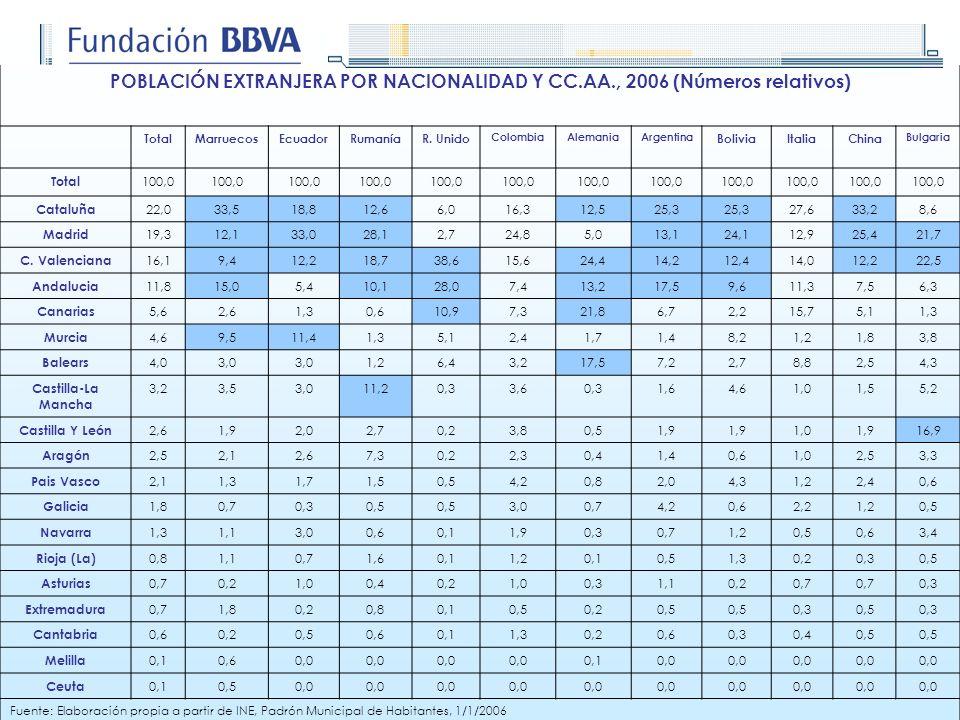 POBLACIÓN EXTRANJERA POR NACIONALIDAD Y CC.AA., 2006 (Números relativos) TotalMarruecosEcuadorRumaníaR. Unido ColombiaAlemaniaArgentina BoliviaItaliaC