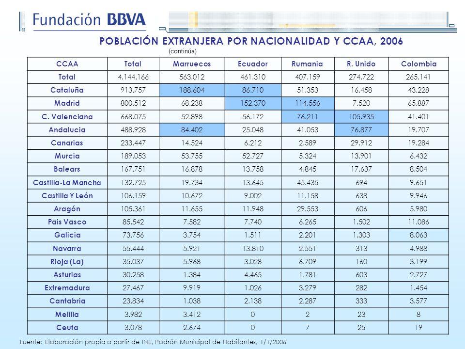 CCAATotalMarruecosEcuadorRumaniaR. UnidoColombia Total 4.144.166563.012461.310407.159274.722265.141 Cataluña 913.757188.60486.71051.35316.45843.228 Ma