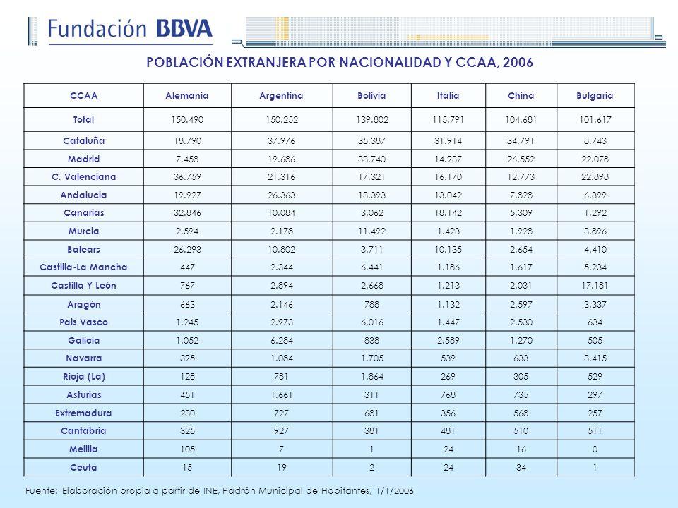CCAAAlemaniaArgentinaBoliviaItaliaChinaBulgaria Total 150.490150.252139.802115.791104.681101.617 Cataluña 18.79037.97635.38731.91434.7918.743 Madrid 7