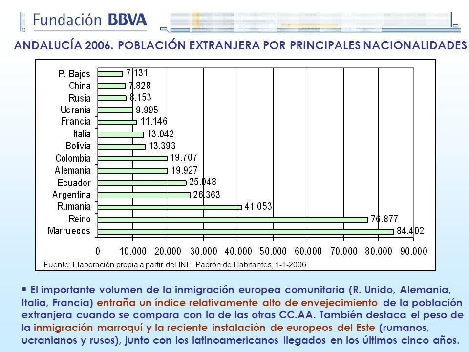 ANDALUCÍA 2006. POBLACIÓN EXTRANJERA POR PRINCIPALES NACIONALIDADES Fuente: Elaboración propia a partir del INE. Padrón de Habitantes, 1-1-2006 El imp