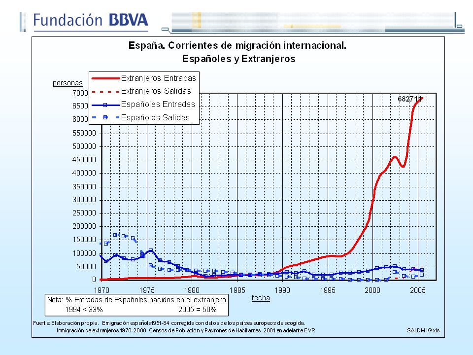 Los flujos de inmigrantes hacia España ya se han globalizado y llegan desde cuatro continentes en cantidades significativas.