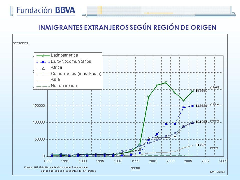 DINÁMICA DEMOGRÁFICA DE LA POBLACIÓN NATIVA Y EXTRANJERA SEGÚN CC.AA., 2004-05 Crecimiento Total Registrado CV TotalSaldo Migratorio (SM) Peso SM en el crecimiento Peso extranjeros en el SM TOTAL 1.511.28079.0161.432.26494,869,6 ANDALUCÍA 288.15425.903262.25191,059,7 ARAGÓN 27.887-2.05429.941107,481,8 ASTURIAS 3.135-5.2218.356266,584,2 BALEARES 46.0173.56442.45392,375,5 CANARIAS 80.2937.32872.96590,960,5 CANTABRIA 13.307-10313.410100,850,6 CASTILLA Y LEÓN 29.102-8.04337.145127,685,6 CASTILLA-LA MANCHA 83.38097982.40198,847,9 CATALUÑA 321.37817.989303.38994,479,6 C.