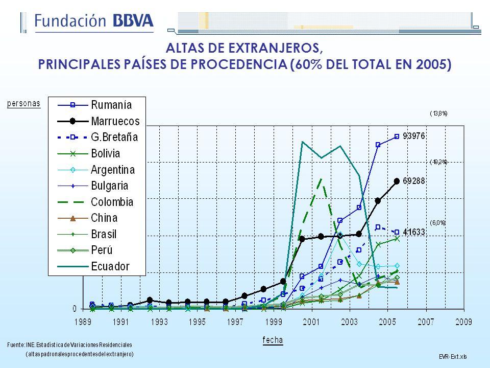 ALTAS DE EXTRANJEROS, PRINCIPALES PAÍSES DE PROCEDENCIA (60% DEL TOTAL EN 2005)