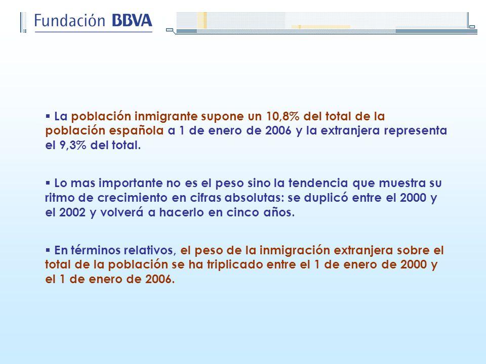 Población totalPoblación nativaPoblación inmigrantePoblación extranjera (a)(b)(c)(c/a)(d)d/a 1981 37.689.66237.060.265629.3971,7236.0980,6 1986 38.437.36237.740.175697.1871,8271.6140,7 1991 38.858.68038.018.087840.5942,2363.2680,9 1996 39.617.47738.565.8951.051.5822,7560.0891,4 1998 39.852.65138.678.8841.173.7672,9690.7551,7 1999 40.202.16038.943.1061.259.0543,1831.8302,1 2000 40.499.79139.027.3331.472.4583,61.125.3092,8 2001 41.116.84239.147.5721.969.2704,81.646.5374,0 2002 41.837.89439.243.8422.594.0526,22.295.5575,5 2003 42.717.06439.414.6243.302.4407,72.843.2306,7 2004 43.197.68439.503.8783.693.8068,63.034.3267,0 2005 44.108.53039.717.0464.391.48410,03.730.1608,5 2006 44.708.96439.871.3424.837.62210,84.144.1669,3 POBLACIÓN SEGÚN CONDICIÓN DE MIGRANTE Fuente: Elaboración propia a partir de INE, Padrón Municipal de Habitantes; Censo de Población y Viviendas; Anuario Estadístico de Extranjería