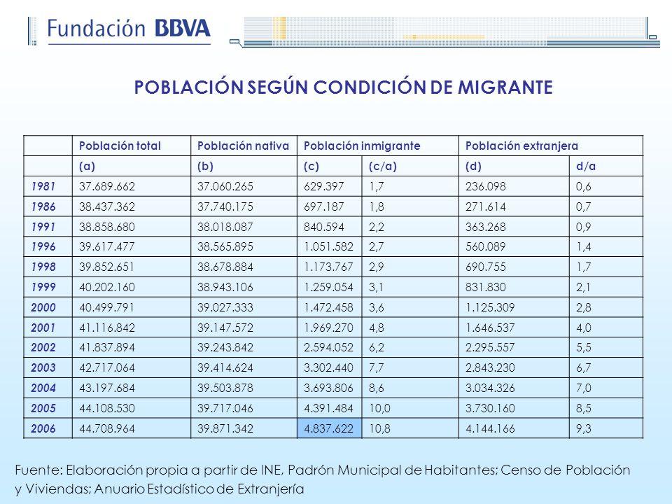 Población totalPoblación nativaPoblación inmigrantePoblación extranjera (a)(b)(c)(c/a)(d)d/a 1981 37.689.66237.060.265629.3971,7236.0980,6 1986 38.437