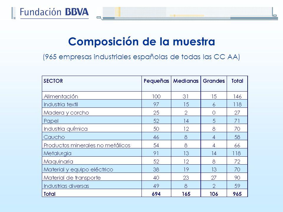 Composición de la muestra (965 empresas industriales españolas de todas las CC AA)