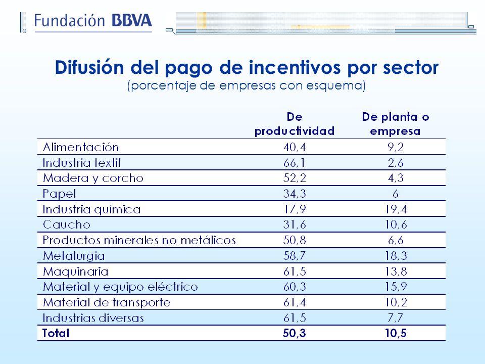 Difusión del pago de incentivos por sector (porcentaje de empresas con esquema)