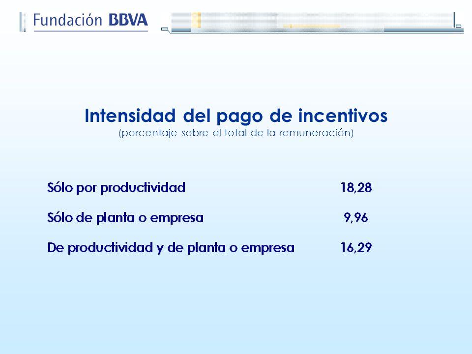 Intensidad del pago de incentivos (porcentaje sobre el total de la remuneración)