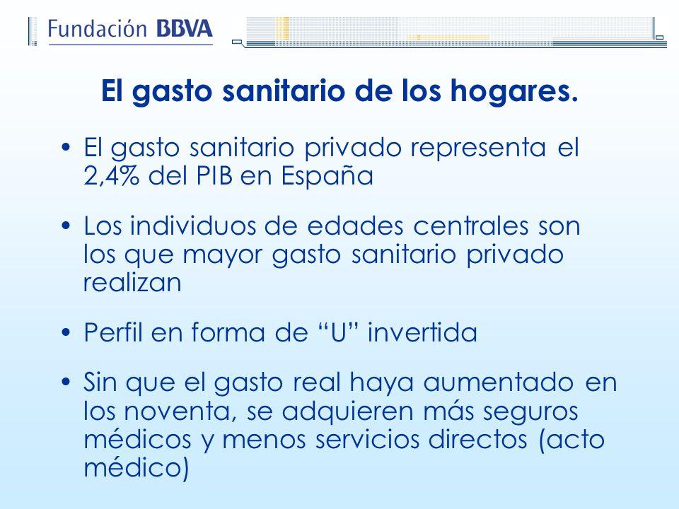 El gasto sanitario de los hogares. El gasto sanitario privado representa el 2,4% del PIB en España Los individuos de edades centrales son los que mayo