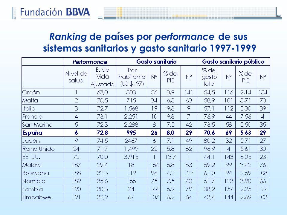 Ranking de países por performance de sus sistemas sanitarios y gasto sanitario 1997-1999