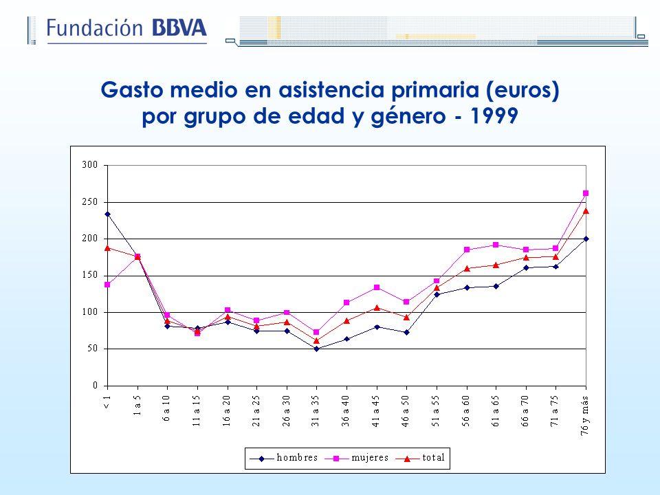 Gasto medio en asistencia primaria (euros) por grupo de edad y género - 1999