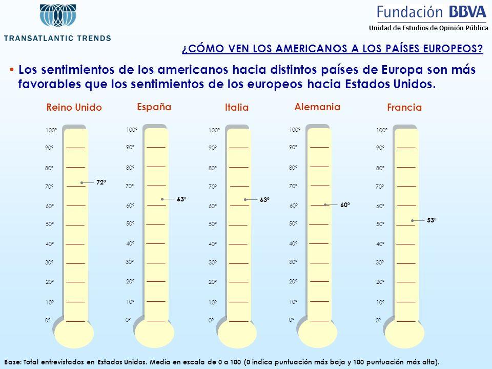 ¿CÓMO VEN LOS AMERICANOS A LOS PAÍSES EUROPEOS? Base: Total entrevistados en Estados Unidos. Media en escala de 0 a 100 (0 indica puntuación más baja