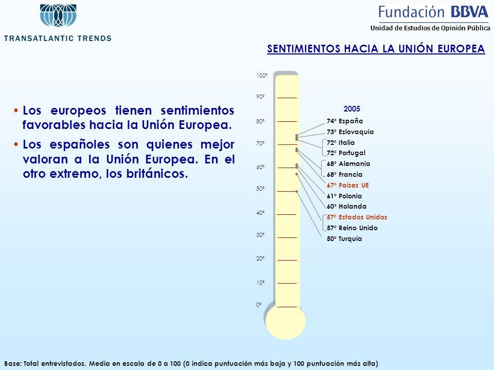 SENTIMIENTOS HACIA LA UNIÓN EUROPEA Base: Total entrevistados. Media en escala de 0 a 100 (0 indica puntuación más baja y 100 puntuación más alta) 100
