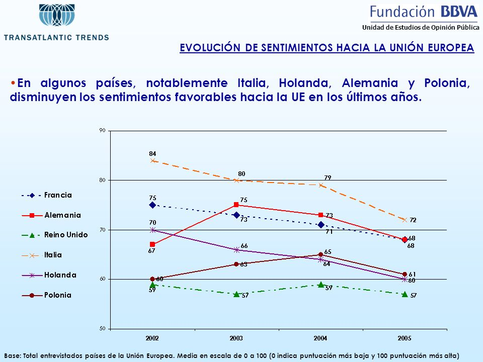 EVOLUCIÓN DE SENTIMIENTOS HACIA LA UNIÓN EUROPEA Base: Total entrevistados países de la Unión Europea. Media en escala de 0 a 100 (0 indica puntuación