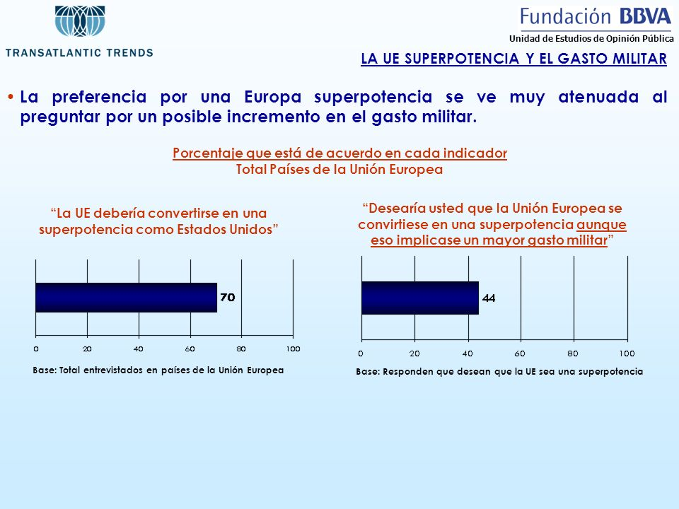 Base: Responden que desean que la UE sea una superpotencia LA UE SUPERPOTENCIA Y EL GASTO MILITAR Porcentaje que está de acuerdo en cada indicador Tot