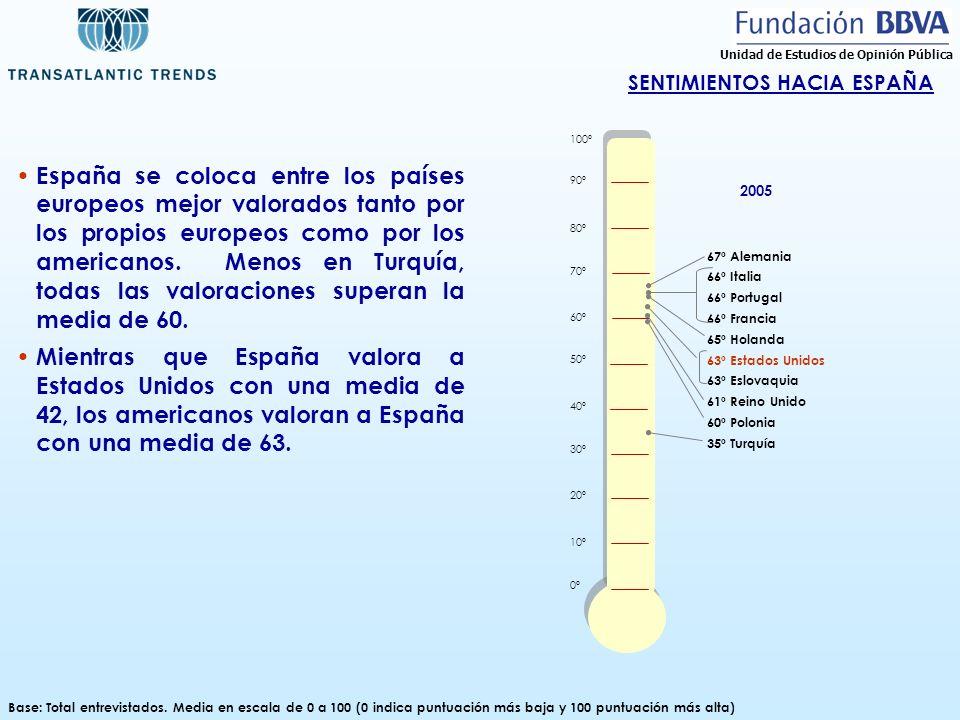 SENTIMIENTOS HACIA ESPAÑA Base: Total entrevistados. Media en escala de 0 a 100 (0 indica puntuación más baja y 100 puntuación más alta) España se col