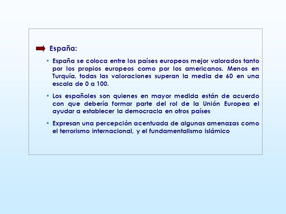 España: España se coloca entre los países europeos mejor valorados tanto por los propios europeos como por los americanos. Menos en Turquía, todas las